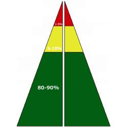 RTI-triangle-250